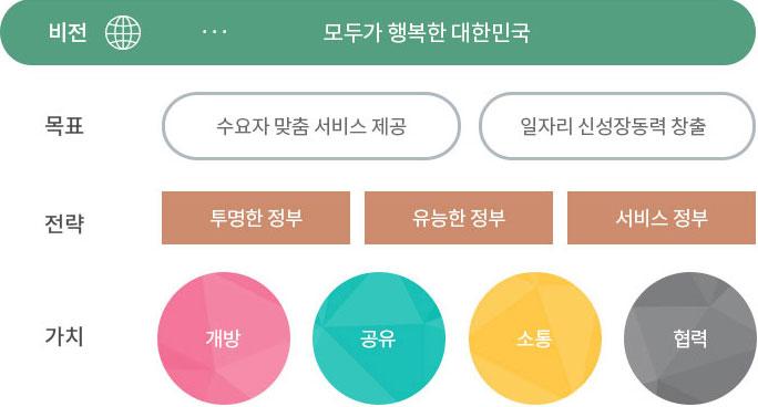 정부3.0체계 비전: 모두가 행복한 대한민국, 목표: 수요자 맞춤 서비스제공,일자리신성장동력 창출,전략: 투명한정부,유능한정부,서비스정부,가치: 개방,공유,소통,협력